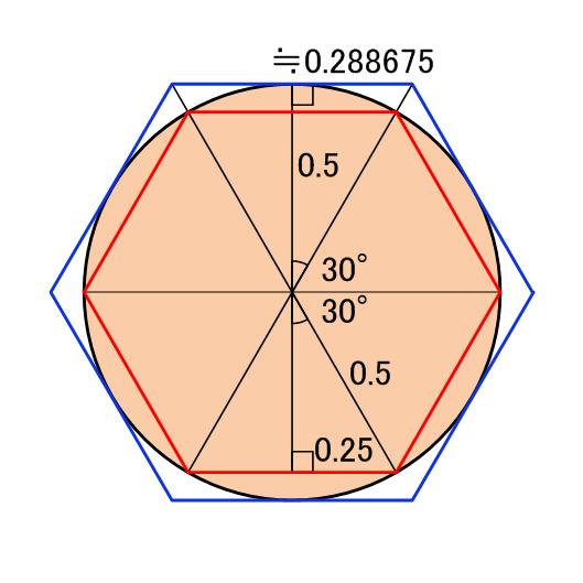 円周に内接する六角形の外周