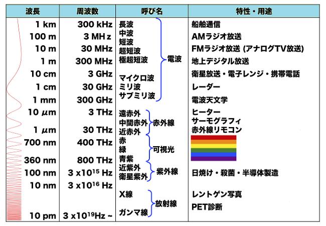 周波数ごとに分けれた電磁波のリスト