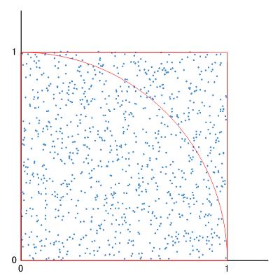疑似乱数がプロットされた散布図