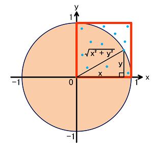 プロットデータにピタゴラスの定理を利用することを説明した図