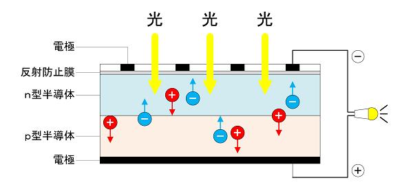 ソーラーパネルの発電の仕組みを説明したイラスト